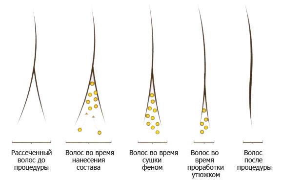 Как выпрямить волосы маслами и масками